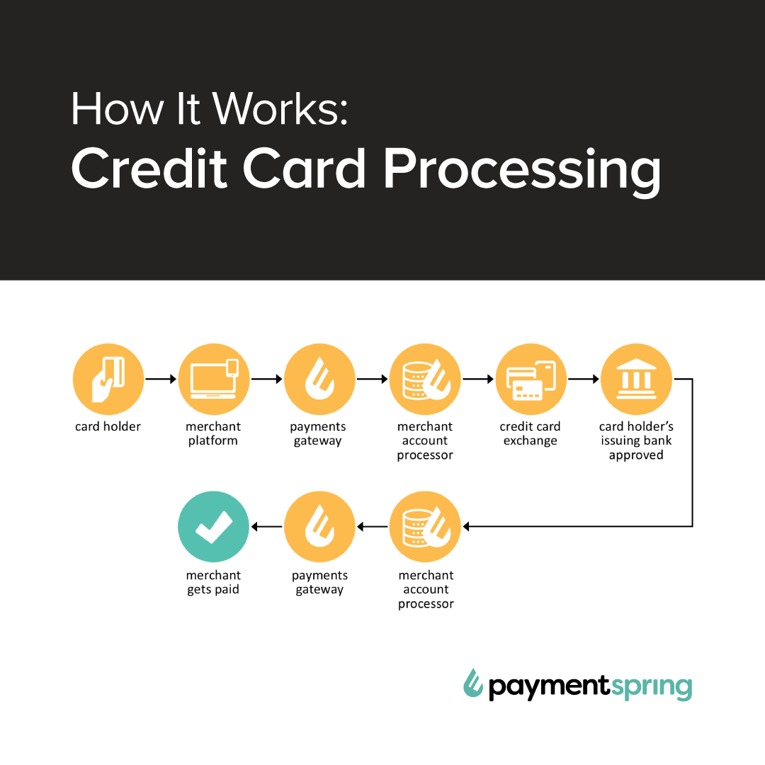 How it works credit card processing paymentspring your customer provides their card for payment reheart Choice Image